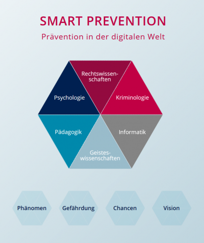 Smart Prevention – Prevention in the Digital World